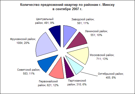 Структура рынка квартир в Минске